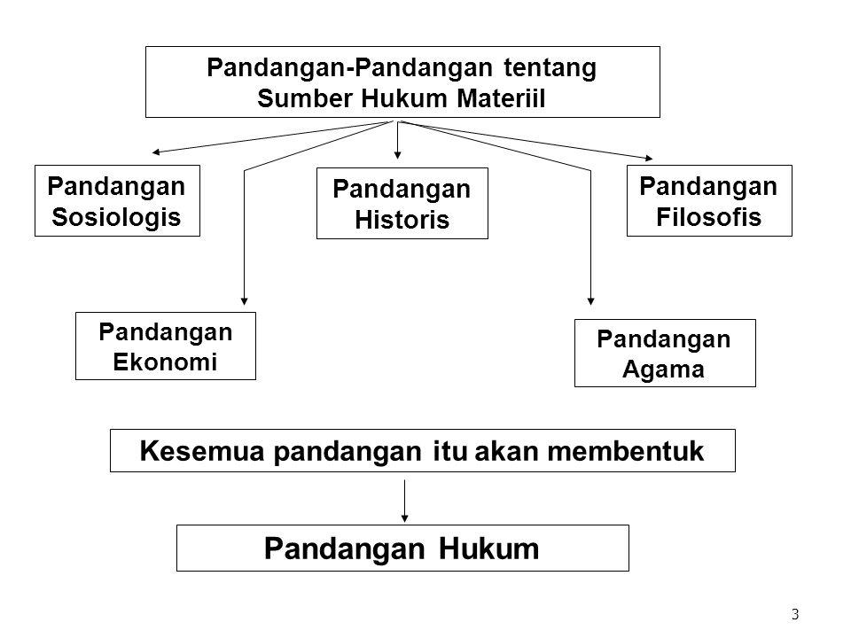 3 Pandangan Ekonomi Pandangan Agama Kesemua pandangan itu akan membentuk Pandangan Hukum Pandangan Filosofis Pandangan Historis Pandangan Sosiologis Pandangan-Pandangan tentang Sumber Hukum Materiil