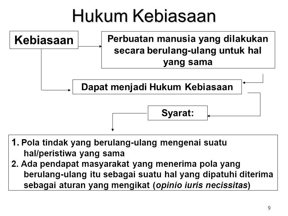 9 Hukum Kebiasaan Perbuatan manusia yang dilakukan secara berulang-ulang untuk hal yang sama Dapat menjadi Hukum Kebiasaan Syarat: 1.