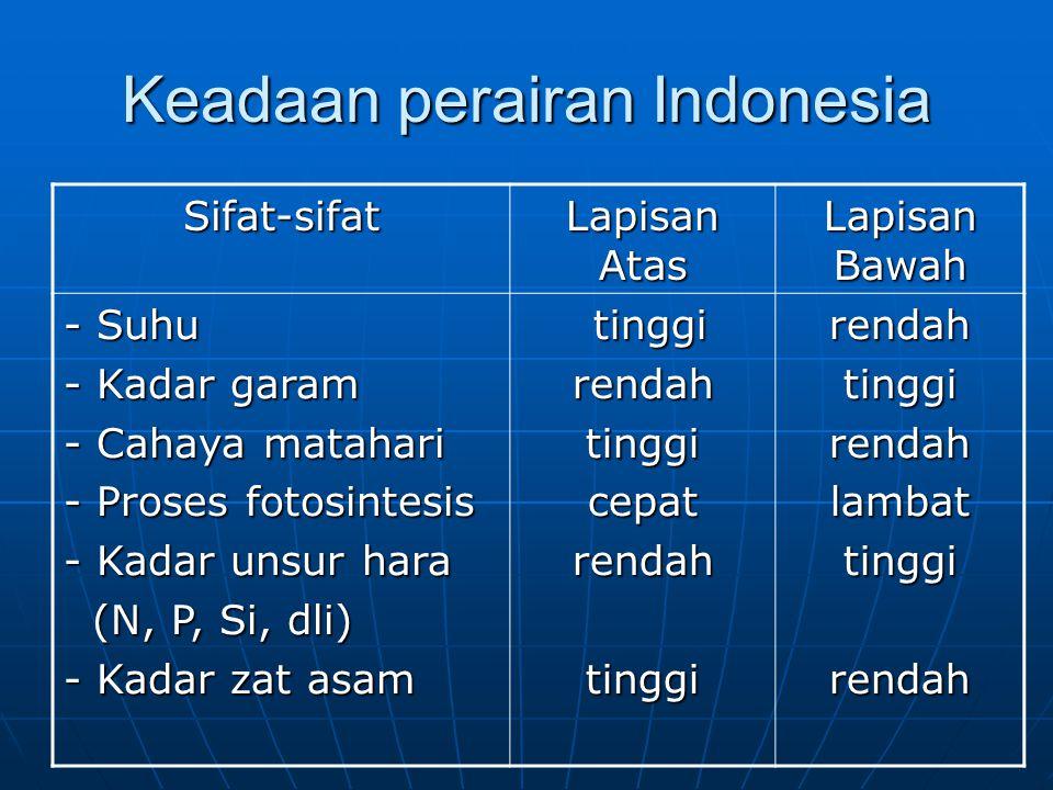 Keadaan perairan Indonesia Sifat-sifat Lapisan Atas Lapisan Bawah - Suhu - Kadar garam - Cahaya matahari - Proses fotosintesis - Kadar unsur hara (N,