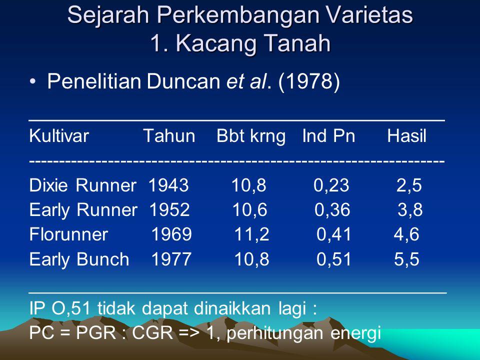 Sejarah Perkembangan Varietas 1. Kacang Tanah Penelitian Duncan et al. (1978) ___________________________________ Kultivar Tahun Bbt krng Ind Pn Hasil
