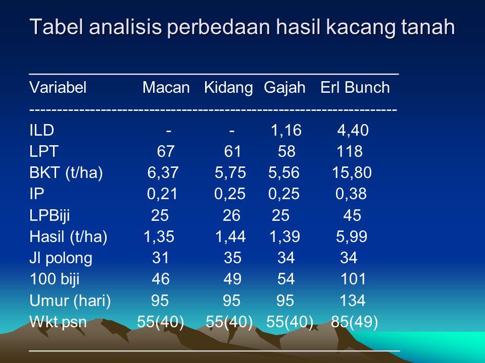 Tabel analisis perbedaan hasil kacang tanah ___________________________________ Variabel Macan Kidang Gajah Erl Bunch --------------------------------