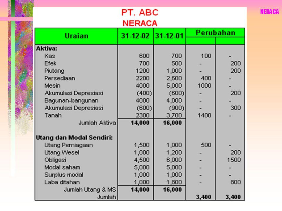 PT. ABC Laporan Sumber dan Penggunaan Dana