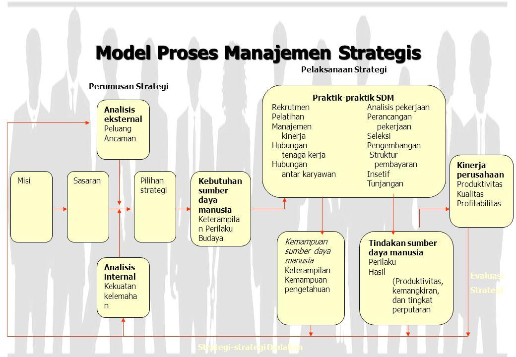 Model Proses Manajemen Strategis MisiSasaranPilihan strategi Kebutuhan sumber daya manusia Keterampila n Perilaku Budaya Analisis eksternal Peluang An