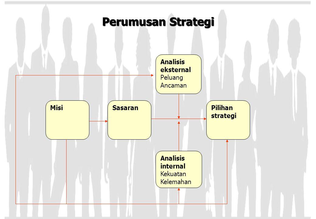 Perumusan Strategi Analisis eksternal Peluang Ancaman MisiSasaranPilihan strategi Analisis internal Kekuatan Kelemahan