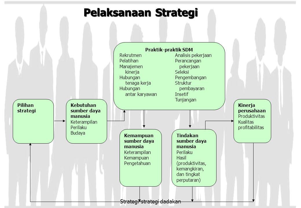 Pelaksanaan Strategi Praktik-praktik SDM RekrutmenAnalisis pekerjaan PelatihanPerancangan Manajemen pekerjaan kinerjaSeleksi Hubungan Pengembangan ten