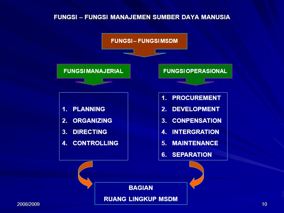 2008/200910 FUNGSI – FUNGSI MANAJEMEN SUMBER DAYA MANUSIA FUNGSI – FUNGSI MSDM FUNGSI MANAJERIAL FUNGSI OPERASIONAL 1.PLANNING 2.ORGANIZING 3.DIRECTING 4.CONTROLLING 1.PROCUREMENT 2.DEVELOPMENT 3.CONPENSATION 4.INTERGRATION 5.MAINTENANCE 6.SEPARATION BAGIAN RUANG LINGKUP MSDM