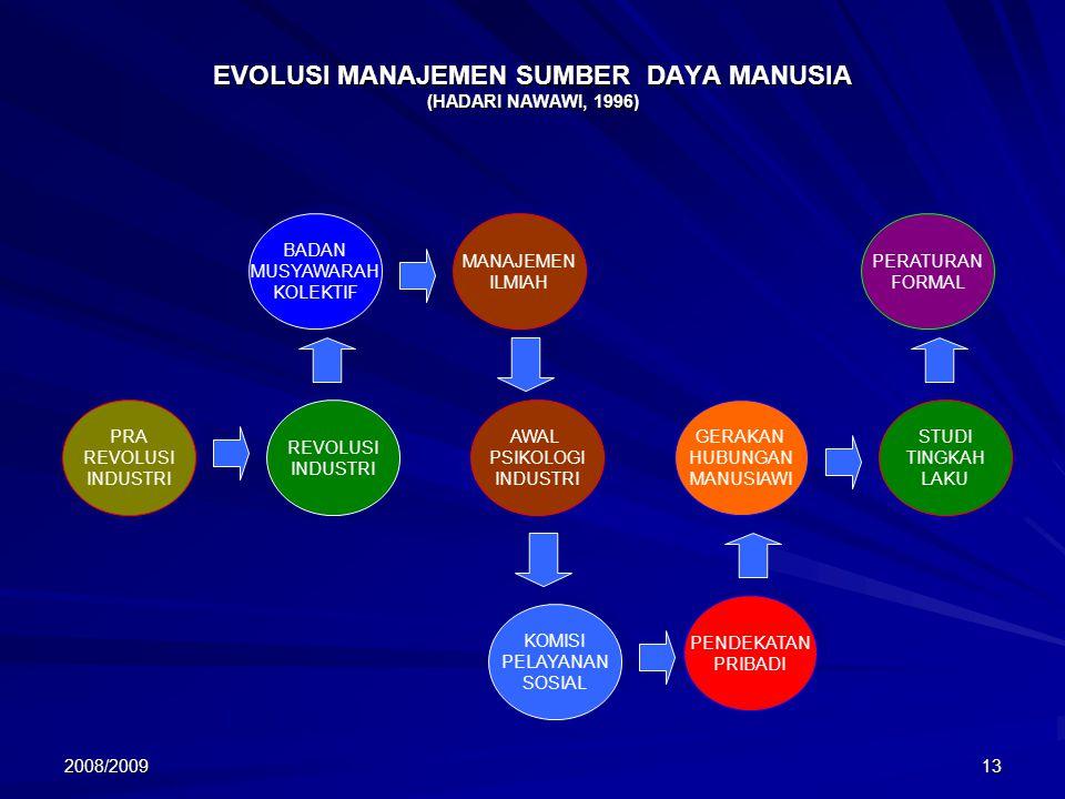 2008/200913 EVOLUSI MANAJEMEN SUMBER DAYA MANUSIA (HADARI NAWAWI, 1996) PRA REVOLUSI INDUSTRI PRA REVOLUSI INDUSTRI REVOLUSI INDUSTRI REVOLUSI INDUSTRI AWAL PSIKOLOGI INDUSTRI AWAL PSIKOLOGI INDUSTRI GERAKAN HUBUNGAN MANUSIAWI GERAKAN HUBUNGAN MANUSIAWI STUDI TINGKAH LAKU STUDI TINGKAH LAKU PERATURAN FORMAL PERATURAN FORMAL MANAJEMEN ILMIAH MANAJEMEN ILMIAH BADAN MUSYAWARAH KOLEKTIF BADAN MUSYAWARAH KOLEKTIF PENDEKATAN PRIBADI PENDEKATAN PRIBADI KOMISI PELAYANAN SOSIAL KOMISI PELAYANAN SOSIAL