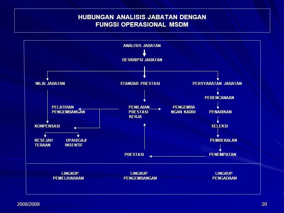 2008/200920 HUBUNGAN ANALISIS JABATAN DENGAN FUNGSI OPERASIONAL MSDM ANALISIS JABATAN DESKRIPSI JABATAN NILAI JABATAN STANDAR PRESTASI PERSYARATAN JAB