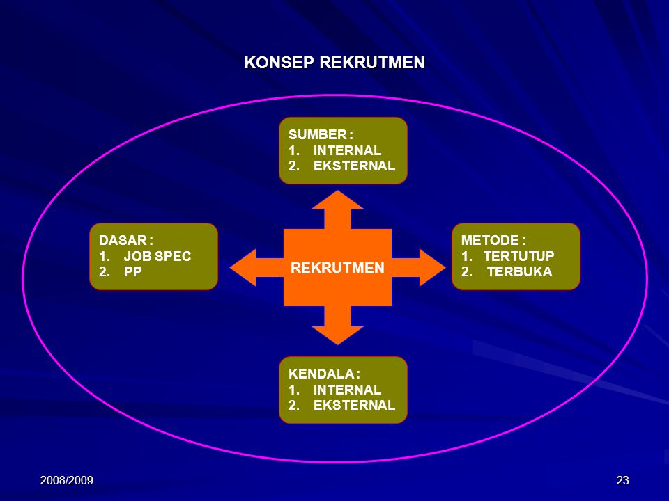 2008/200923 KONSEP REKRUTMEN SUMBER : 1. INTERNAL 2.