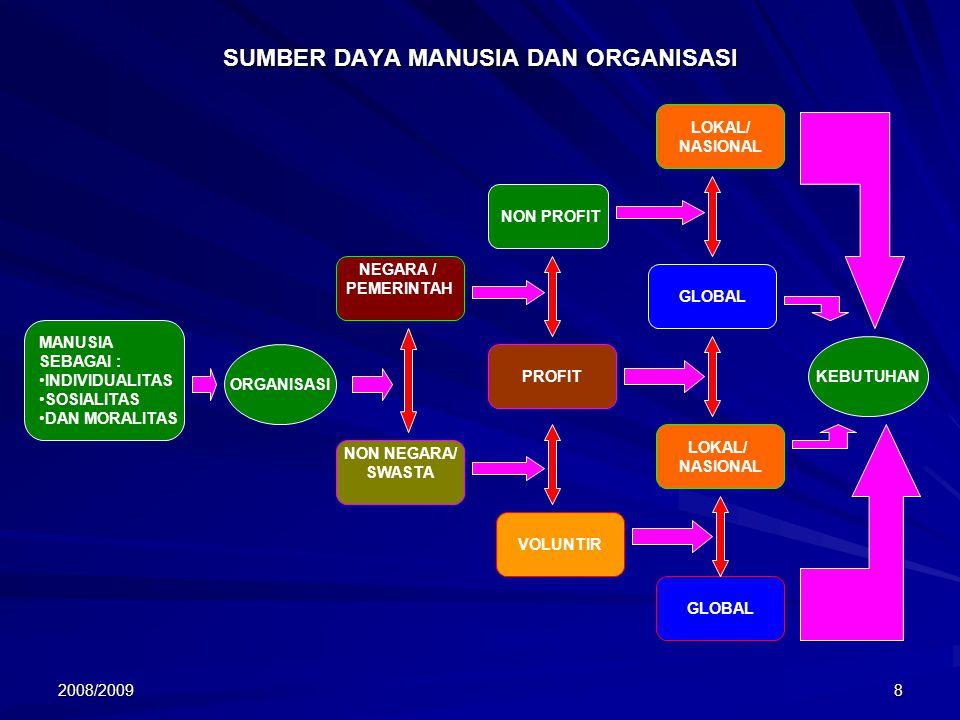 2008/20098 SUMBER DAYA MANUSIA DAN ORGANISASI MANUSIA SEBAGAI : INDIVIDUALITAS SOSIALITAS DAN MORALITAS LOKAL/ NASIONAL GLOBAL LOKAL/ NASIONAL GLOBAL PROFIT VOLUNTIR NON PROFIT NON NEGARA/ SWASTA NEGARA / PEMERINTAH ORGANISASI KEBUTUHAN