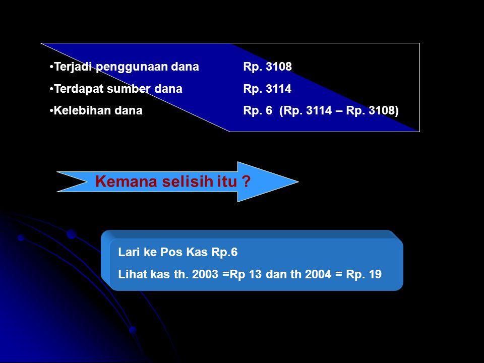 Terjadi penggunaan dana Rp. 3108 Terdapat sumber dana Rp.