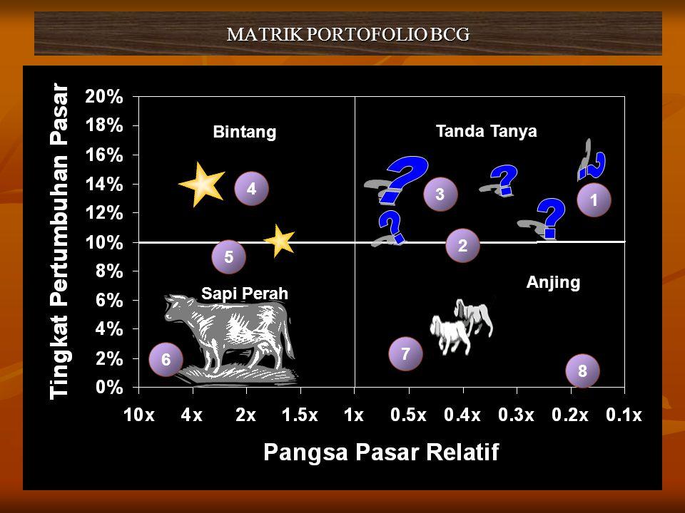 MATRIK PORTOFOLIO BCG Tanda Tanya Bintang Anjing Sapi Perah 4 5 1 3 2 6 7 8