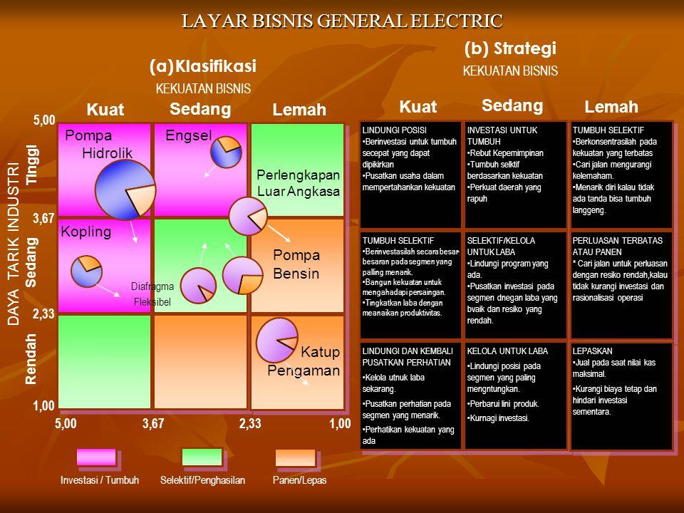 LAYAR BISNIS GENERAL ELECTRIC LINDUNGI POSISI Berinvestasi untuk tumbuh secepat yang dapat dipikirkan Pusatkan usaha dalam mempertahankan kekuatan LIN