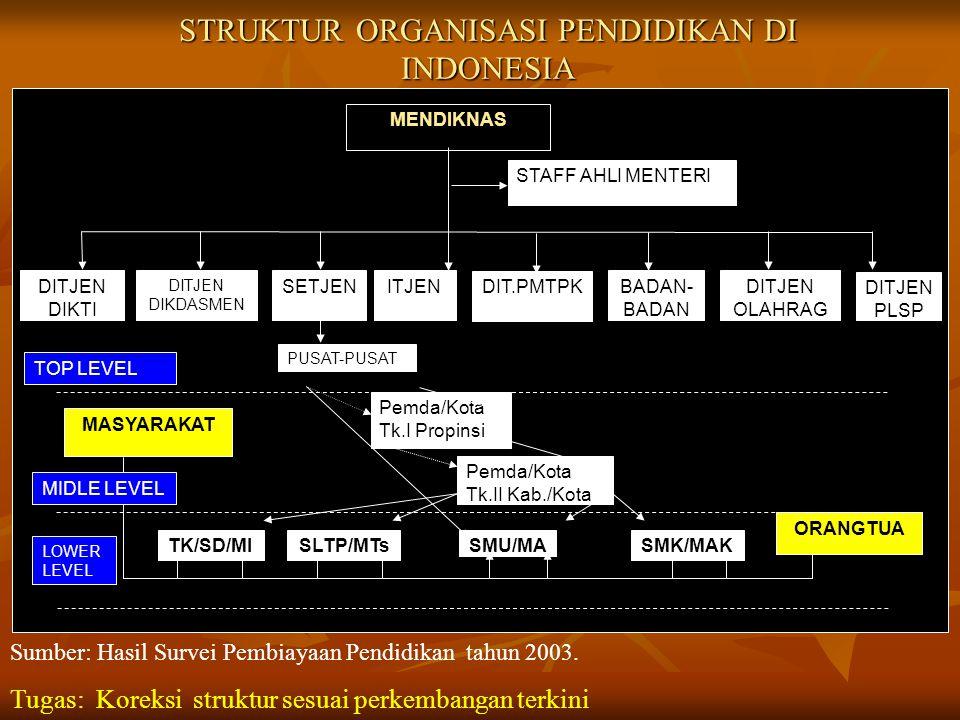 STRUKTUR ORGANISASI PENDIDIKAN DI INDONESIA Pemda/Kota Tk.I Propinsi Pemda/Kota Tk.II Kab./Kota SMU/MA MASYARAKAT TK/SD/MISLTP/MTsSMK/MAK TOP LEVEL MI