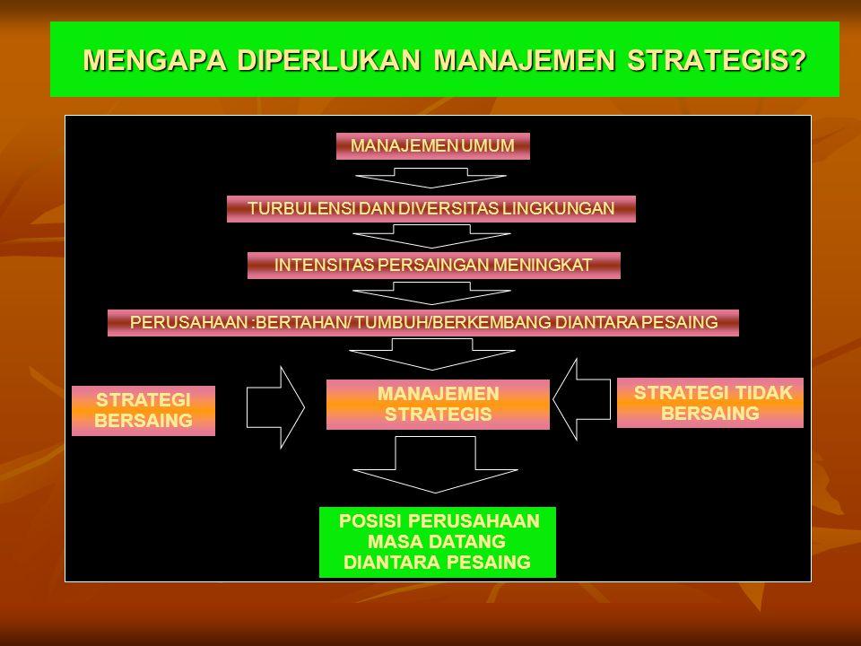 Manjstrat 2.15 MODEL MANAJEMEN STRATEGIK PENGAMATANLINGKUNGAN PERUMUSAN STRATEGI IMPLEMENTASI STRATEGI EVALUASI & KONTROL U M P A N B A L I K EKSTERNAL LINGKUNGAN SOSIAL LINGKUNGAN TUGAS/ industri INTERNAL STRUKTUR BUDAYA SUMBERDAYA MISI TUJUAN STRATEGI KEBIJAK AN PROGRAM ANGGAR AN PROSEDR KINERJA