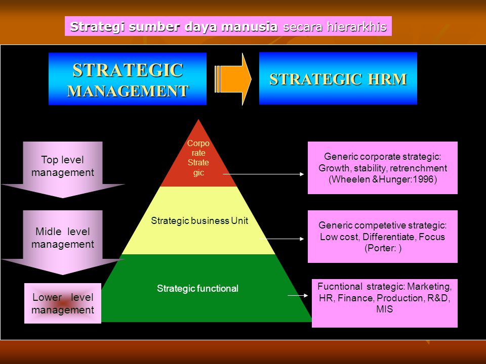 STRATEGIC MANAGEMENT STRATEGIC HRM Corpo rate Strategic Strategic business Unit Strategic functional Top level management Midle level management Lower