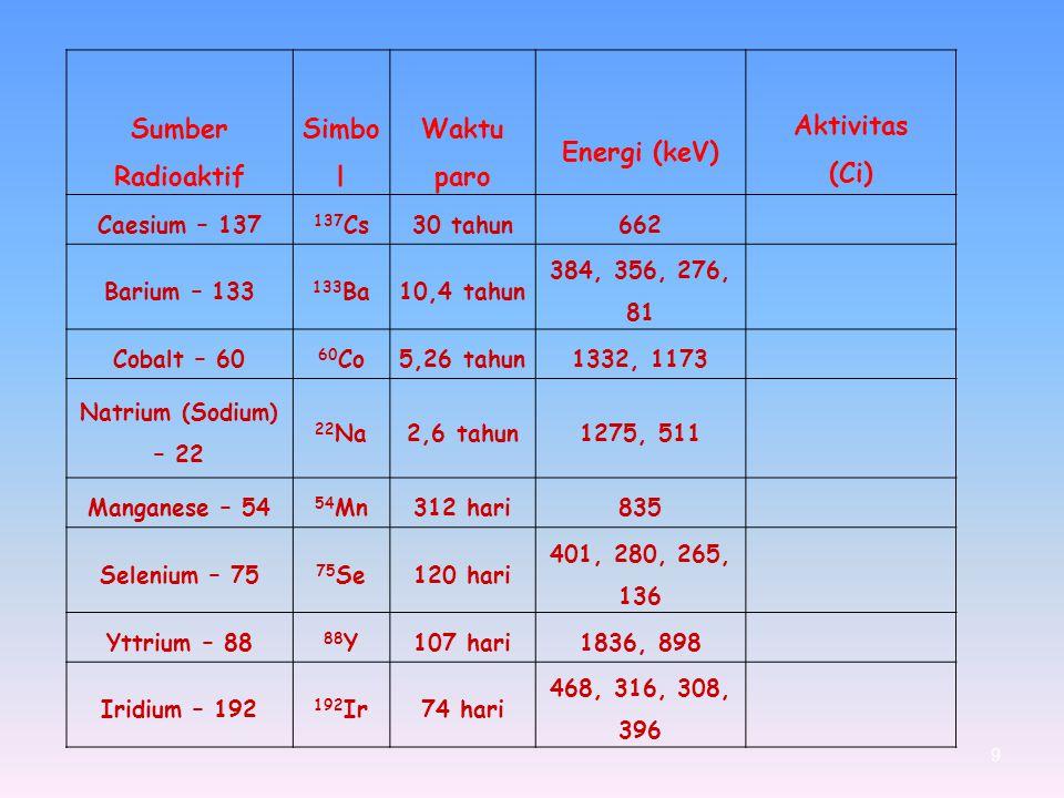 9 Sumber Radioaktif Simbo l Waktu paro Energi (keV) Aktivitas (Ci) Caesium – 137 137 Cs30 tahun662 Barium – 133 133 Ba10,4 tahun 384, 356, 276, 81 Cob