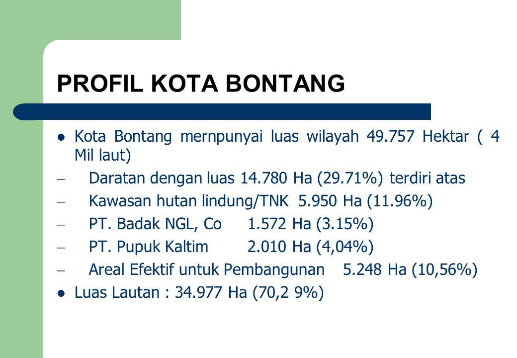 PROFIL KOTA BONTANG Kota Bontang mernpunyai luas wilayah 49.757 Hektar ( 4 Mil laut)  Daratan dengan luas 14.780 Ha (29.71%) terdiri atas  Kawasan hutan lindung/TNK 5.950 Ha (11.96%)  PT.