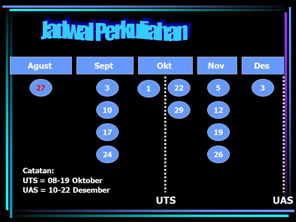 NovOktSeptAgust 27 24 17 10 3 26 19 12 5 Catatan: UTS = 08-19 Oktober UAS = 10-22 Desember UTSUAS 29 22 Des 3 1