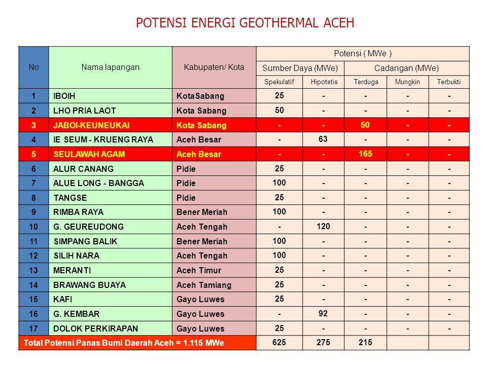 POTENSI ENERGI GEOTHERMAL ACEH NoNama lapanganKabupaten/ Kota Potensi ( MWe ) Sumber Daya (MWe)Cadangan (MWe) Spekulatif Hipotetis TerdugaMungkinTerbu