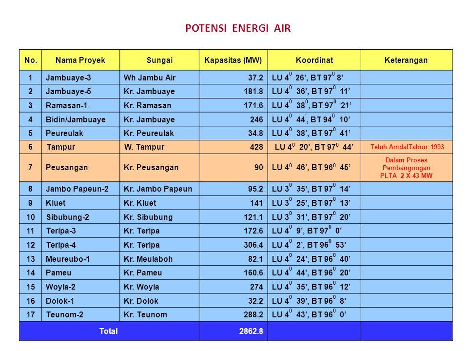 POTENSI ENERGI AIR No.Nama ProyekSungaiKapasitas (MW)KoordinatKeterangan 1Jambuaye-3Wh Jambu Air37.2LU 4 0 26', BT 97 0 8' 2Jambuaye-5Kr. Jambuaye181.