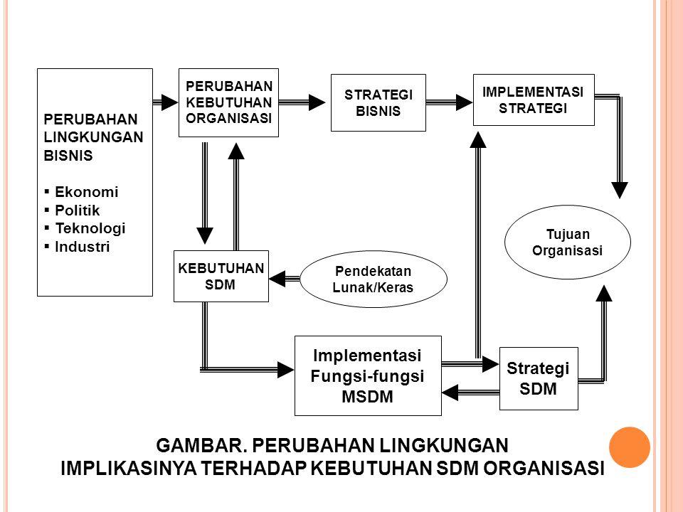 PERUBAHAN LINGKUNGAN BISNIS  Ekonomi  Politik  Teknologi  Industri PERUBAHAN KEBUTUHAN ORGANISASI KEBUTUHAN SDM STRATEGI BISNIS IMPLEMENTASI STRAT