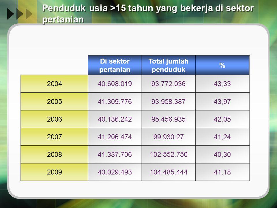 Penduduk usia >15 tahun yang bekerja di sektor pertanian Di sektor pertanian Total jumlah penduduk % 200440.608.01993.772.03643,33 200541.309.77693.95