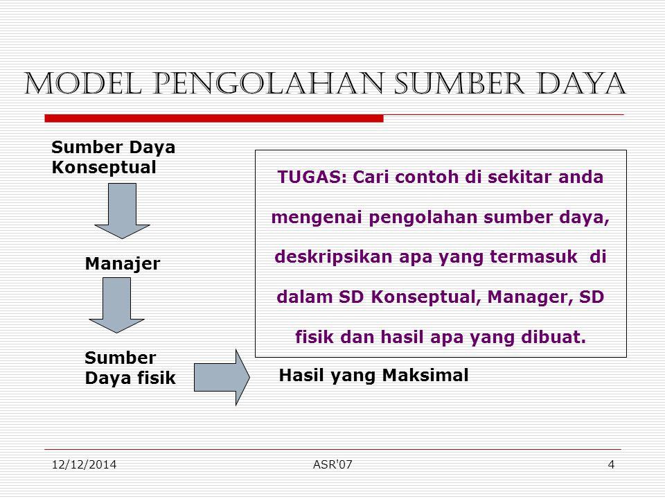 12/12/2014ASR 075 Manajemen Informasi Data Mentah Kumpul Proses Informasi yang berguna Informasi yang tidak berguna Buang