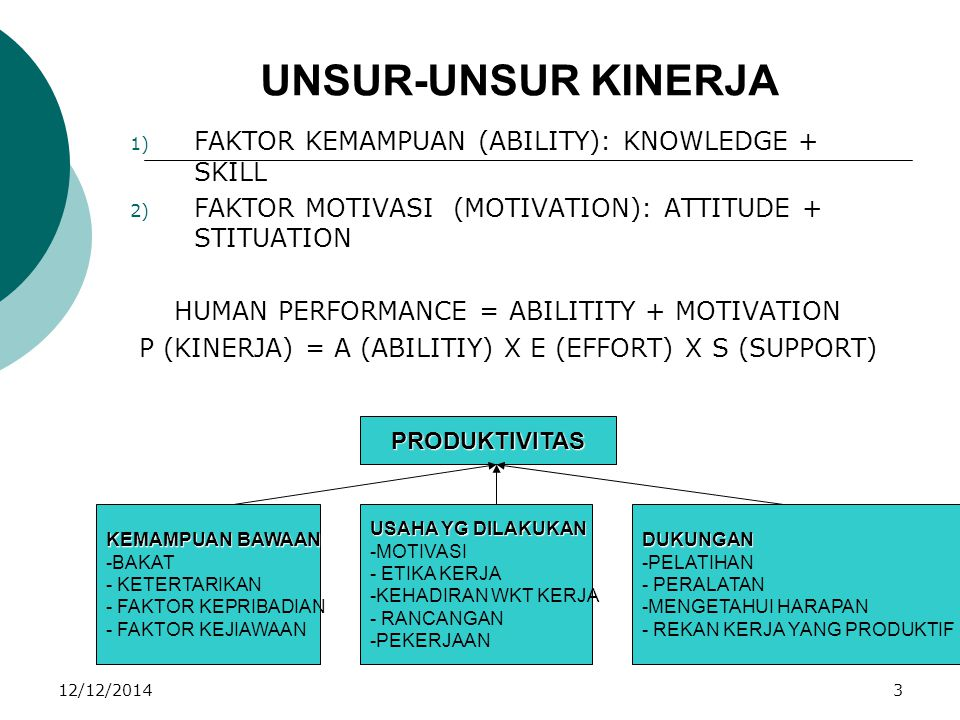 12/12/20143 UNSUR-UNSUR KINERJA 1) FAKTOR KEMAMPUAN (ABILITY): KNOWLEDGE + SKILL 2) FAKTOR MOTIVASI (MOTIVATION): ATTITUDE + STITUATION HUMAN PERFORMA
