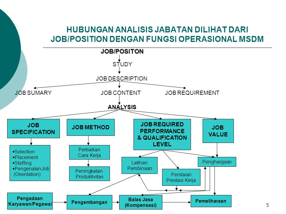 12/12/20145 HUBUNGAN ANALISIS JABATAN DILIHAT DARI JOB/POSITION DENGAN FUNGSI OPERASIONAL MSDM JOB/POSITON STUDY JOB DESCRIPTION JOB SUMARYJOB CONTENT