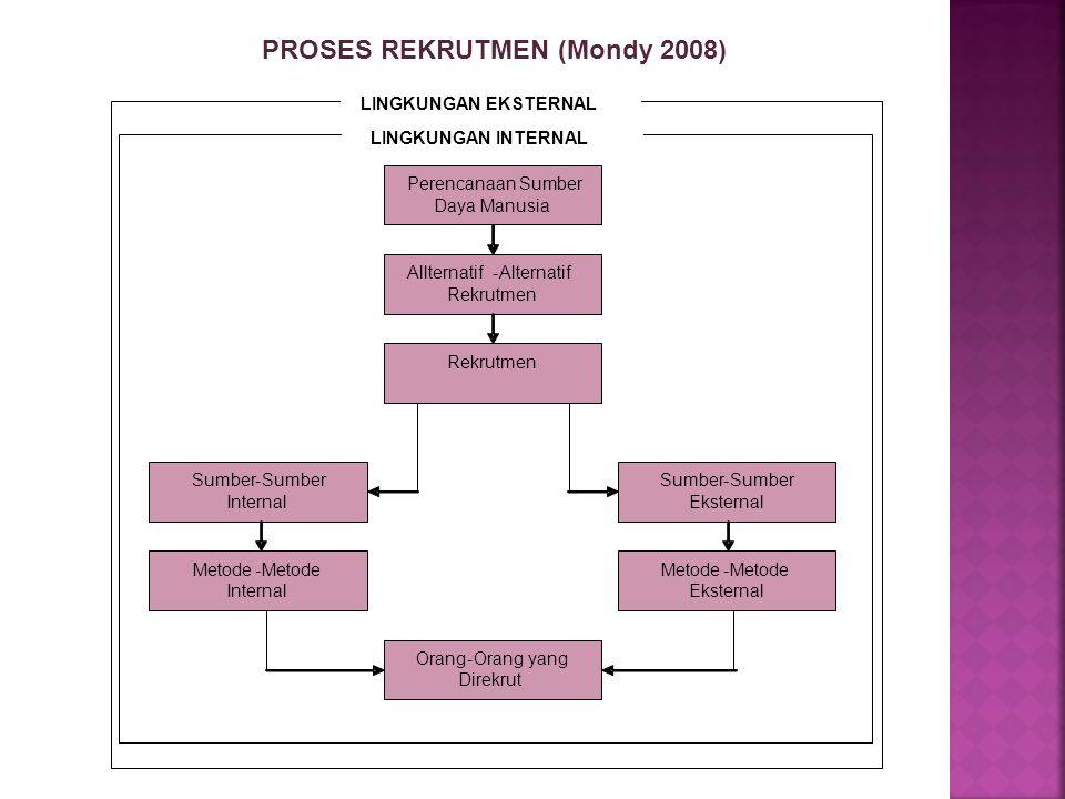 PROSES REKRUTMEN (Mondy 2008) Perencanaan Sumber Daya Manusia Allternatif-Alternatif Rekrutmen Metode- Eksternal Rekrutmen Sumber- Eksternal Sumber- I