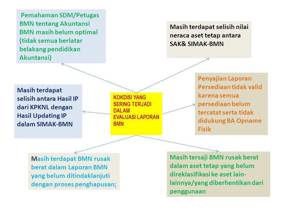 1. Kesesuaian dengan Standar Akuntansi Pemerintahan (SAP). 2. Efektivitas pengendalian intern (SPI) 3. Kepatuhan terhadap ketentuan perundang-undangan