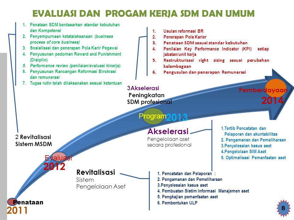 EVALUASI DAN PROGAM KERJA SDM DAN UMUM Revitalisasi Sistem Pengelolaan Aset 8 2011 2012 2013 2014 2 Revitalisasi Sistem MSDM 3 Akselerasi Peningkatan SDM profesional 1.Usulan reformasi BR 2.Penerapan Pola Karier 3.Penataan SDM sesuai standar kebutuhan 4.Penilaian Key Performance Indicator (KPI) setiap jabatan/unit kerja 5.Restrukturisasi right sizing sesuai perubahan kelembagaan 6.Pengusulan dan penerapan Remunerasi 1.