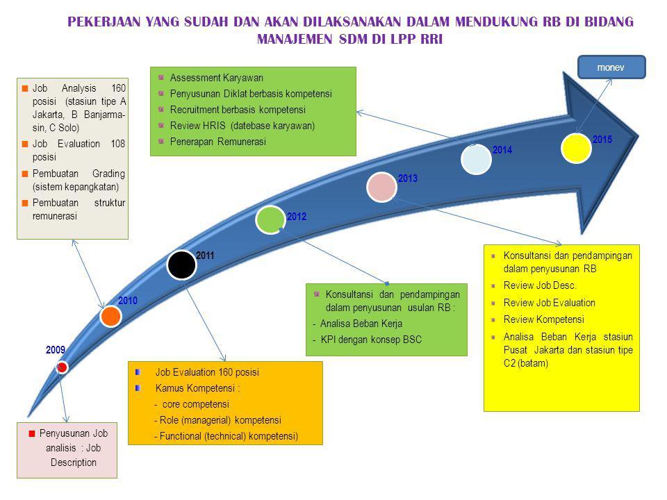 PEKERJAAN YANG SUDAH DAN AKAN DILAKSANAKAN DALAM MENDUKUNG RB DI BIDANG MANAJEMEN SDM DI LPP RRI Job Evaluation 160 posisi Kamus Kompetensi : - core competensi - Role (managerial) kompetensi - Functional (technical) kompetensi)  Job Analysis 160 posisi (stasiun tipe A Jakarta, B Banjarma- sin, C Solo)  Job Evaluation 108 posisi  Pembuatan Grading (sistem kepangkatan)  Pembuatan struktur remunerasi 2009 2010 2011  Penyusunan Job analisis : Job Description Konsultansi dan pendampingan dalam penyusunan usulan RB : - Analisa Beban Kerja - KPI dengan konsep BSC 2014 2015 2012 2013 Konsultansi dan pendampingan dalam penyusunan RB Review Job Desc.