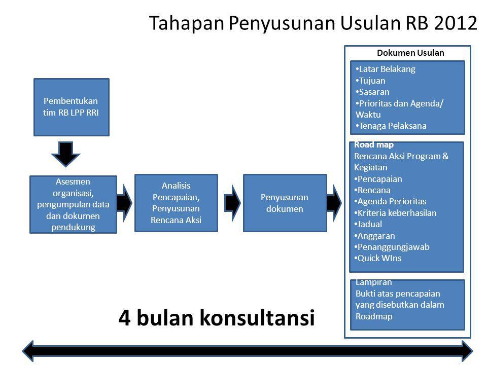 Tahapan Penyusunan Usulan RB 2012 Analisis Pencapaian, Penyusunan Rencana Aksi Penyusunan dokumen Latar Belakang Tujuan Sasaran Prioritas dan Agenda/ Waktu Tenaga Pelaksana Road map Rencana Aksi Program & Kegiatan Pencapaian Rencana Agenda Perioritas Kriteria keberhasilan Jadual Anggaran Penanggungjawab Quick WIns Dokumen Usulan Lampiran Bukti atas pencapaian yang disebutkan dalam Roadmap 4 bulan konsultansi Pembentukan tim RB LPP RRI Asesmen organisasi, pengumpulan data dan dokumen pendukung