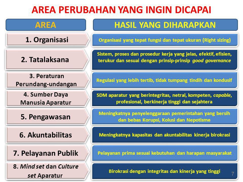Tahapan Penyusunan Usulan RB 2012 Analisis Pencapaian, Penyusunan Rencana Aksi Penyusunan dokumen Latar Belakang Tujuan Sasaran Prioritas dan Agenda/