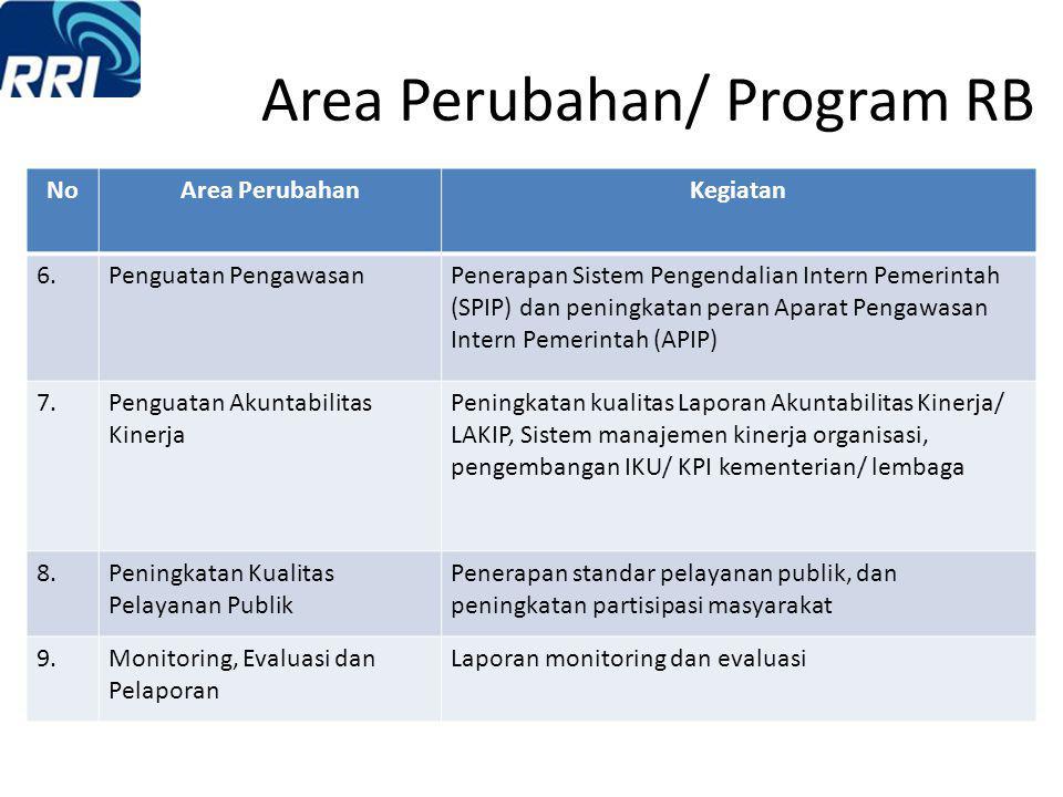 Area Perubahan/ Program RB NoArea PerubahanKegiatan 1.Manajemen PerubahanPembentukan tim, strategi, sosialisasi manajemen perubahan 2Peraturan Perunda