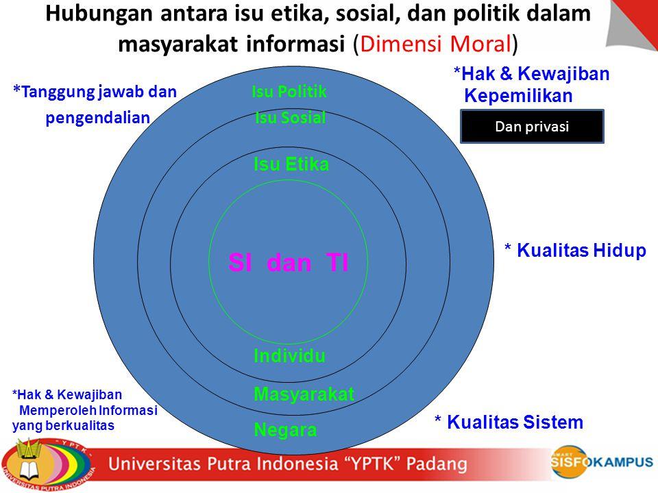 Hubungan antara isu etika, sosial, dan politik dalam masyarakat informasi (Dimensi Moral) Sistem Informasi & Teknologi Informasi Isu politik SI dan TI