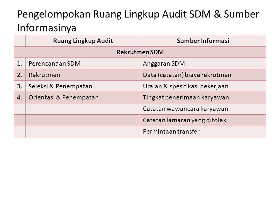 Pengelompokan Ruang Lingkup Audit SDM & Sumber Informasinya Ruang Lingkup AuditSumber Informasi Rekrutmen SDM 1.Perencanaan SDMAnggaran SDM 2.Rekrutme