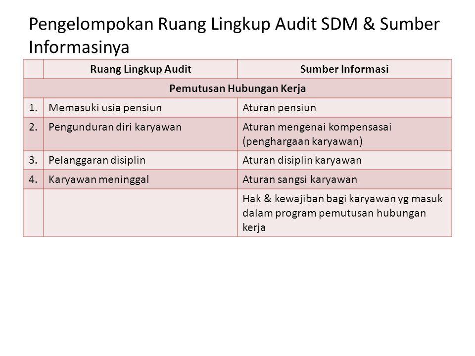 Pengelompokan Ruang Lingkup Audit SDM & Sumber Informasinya Ruang Lingkup AuditSumber Informasi Pemutusan Hubungan Kerja 1.Memasuki usia pensiunAturan
