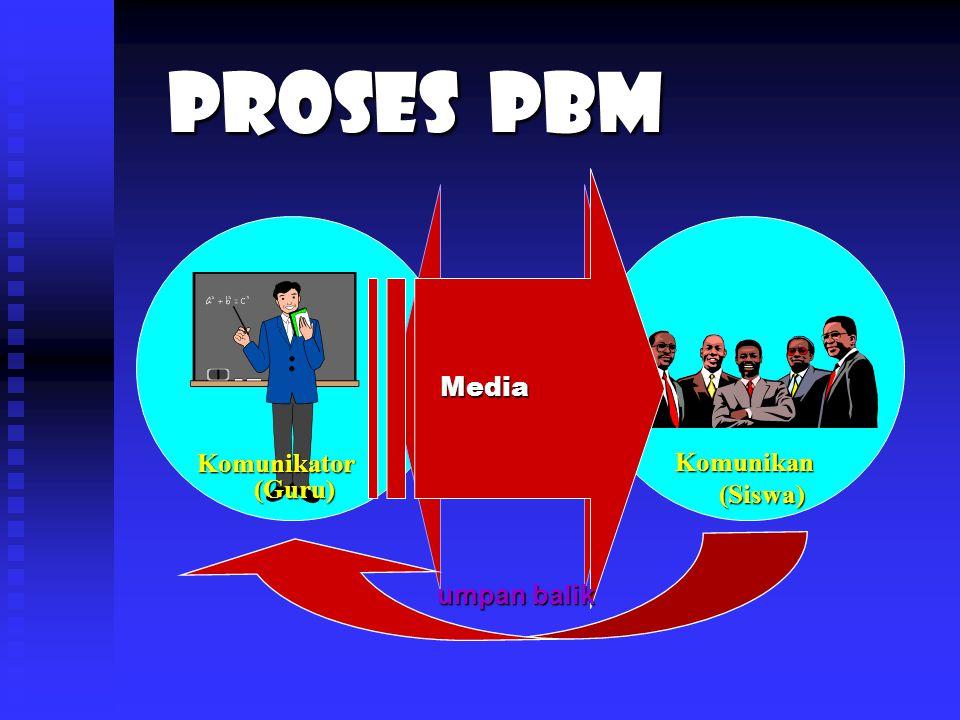 Komunikator (Guru) Komunikan (Siswa) interaksi Media umpan balik Proses PBM