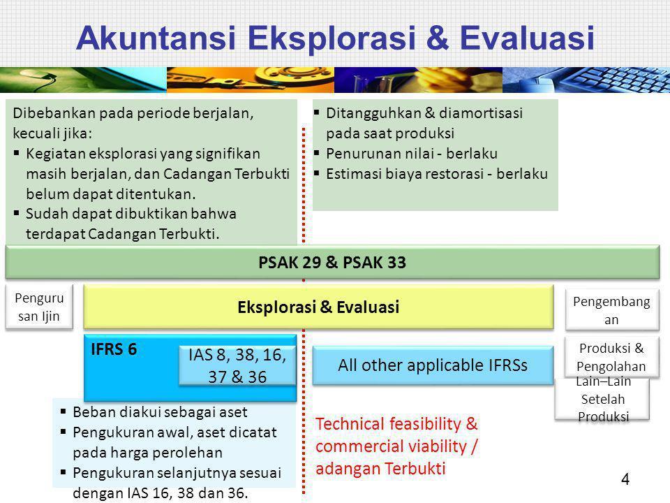 Akuntansi Eksplorasi & Evaluasi 4 Penguru san Ijin Eksplorasi & Evaluasi Pengembang an Produksi & Pengolahan Lain–Lain Setelah Produksi IFRS 6 IAS 8,