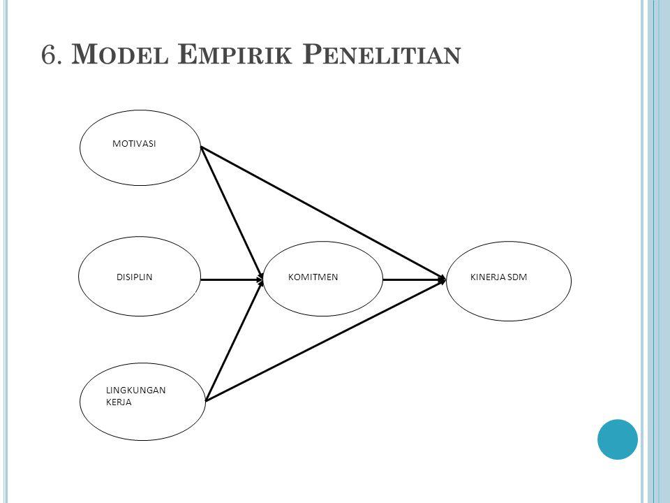 6. M ODEL E MPIRIK P ENELITIAN MOTIVASI LINGKUNGAN KERJA DISIPLINKOMITMENKINERJA SDM
