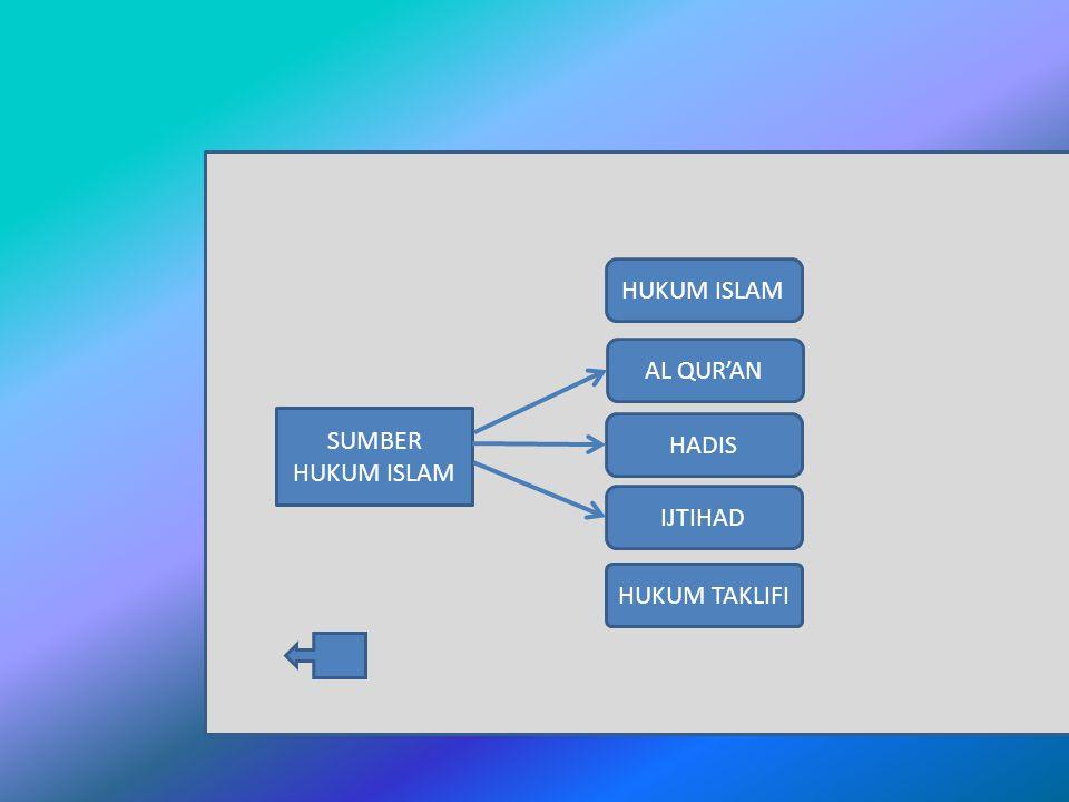 apa Standar Kompetensi : Memahami sumber hukum Islam, hukum taklifi, dan hikmah ibadah Kompetensi Dasar : Menyebutkan pengertian, kedudukan dan fungsi