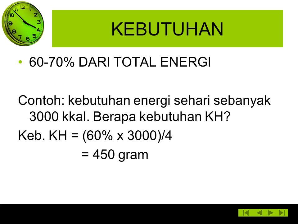 KEBUTUHAN 60-70% DARI TOTAL ENERGI Contoh: kebutuhan energi sehari sebanyak 3000 kkal. Berapa kebutuhan KH? Keb. KH = (60% x 3000)/4 = 450 gram