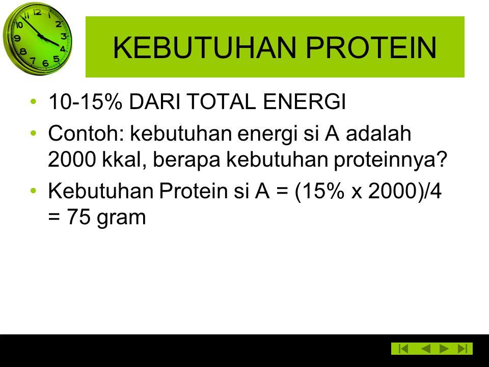 KEBUTUHAN PROTEIN 10-15% DARI TOTAL ENERGI Contoh: kebutuhan energi si A adalah 2000 kkal, berapa kebutuhan proteinnya? Kebutuhan Protein si A = (15%