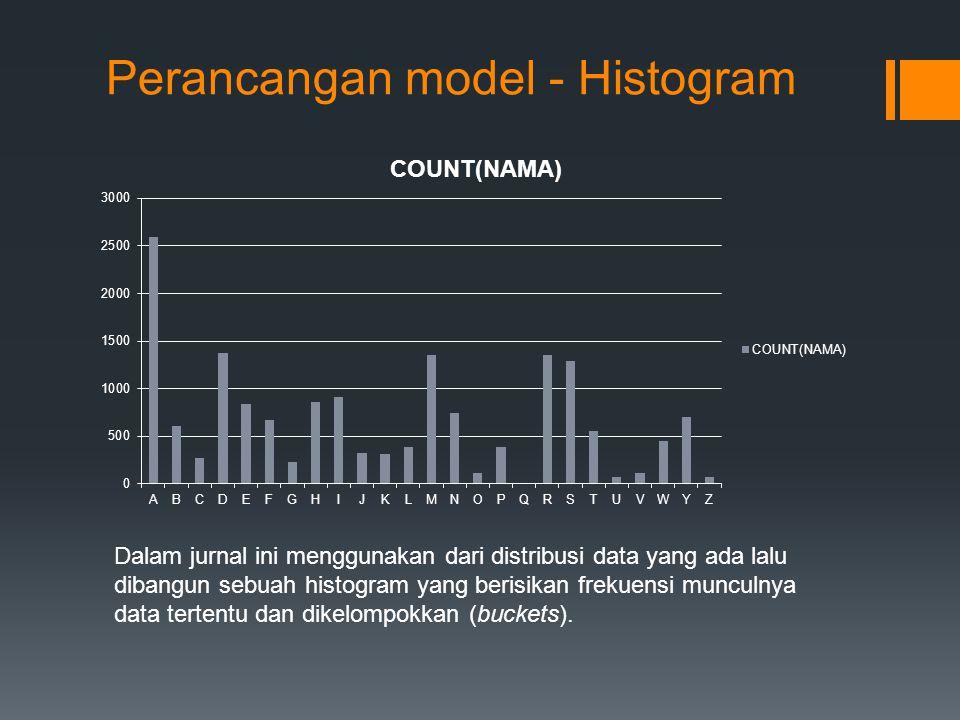 Perancangan model - Histogram Dalam jurnal ini menggunakan dari distribusi data yang ada lalu dibangun sebuah histogram yang berisikan frekuensi muncu