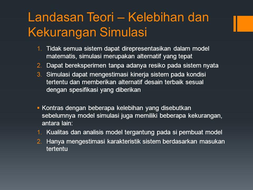 Landasan Teori – Verifikasi dan Validasi Model Simulasi  Verifikasi : proses pengecekan terhadap model apakah sudah bebas dari error.