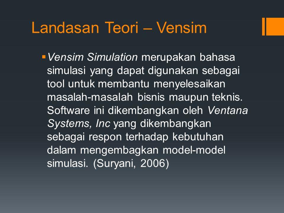 Landasan Teori – Vensim  Vensim Simulation merupakan bahasa simulasi yang dapat digunakan sebagai tool untuk membantu menyelesaikan masalah-masalah b