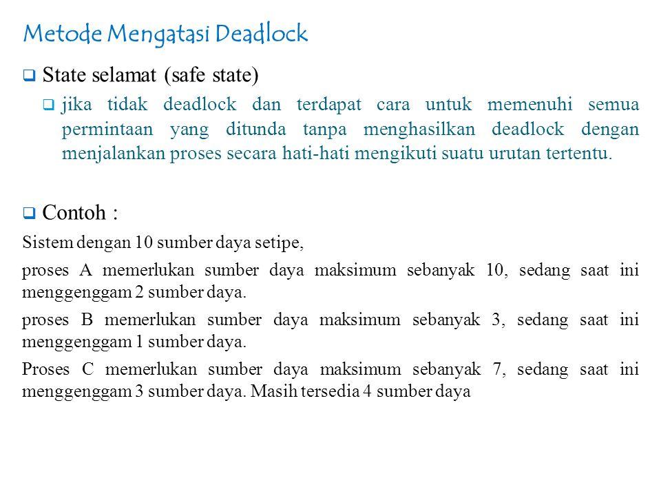 Metode Mengatasi Deadlock  State selamat (safe state)  jika tidak deadlock dan terdapat cara untuk memenuhi semua permintaan yang ditunda tanpa meng